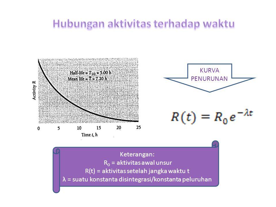 Aktivitas Aktivitas pada sebuah sampel nuklide radioaktif laju peluruhan inti atom pembentuknya Supaya R menjadi kuantitas positif karena dN/dt secara