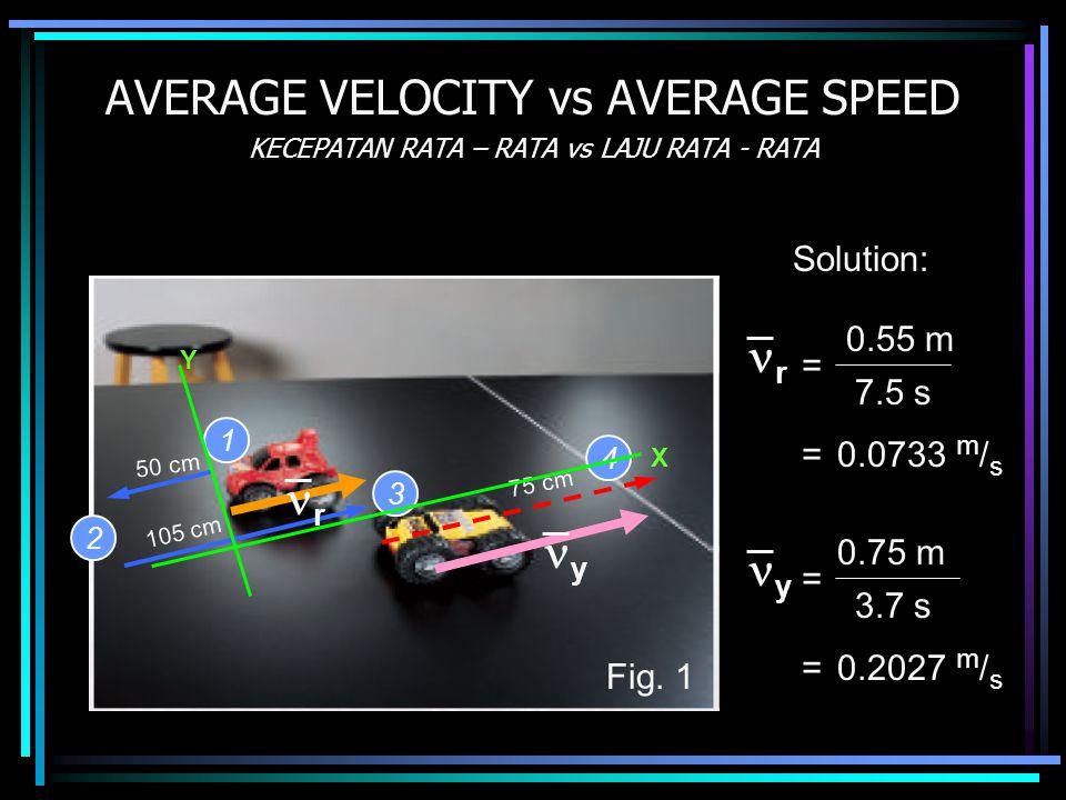 AVERAGE VELOCITY vs AVERAGE SPEED KECEPATAN RATA – RATA vs LAJU RATA - RATA 50 cm 105 cm 75 cm 1 2 3 4 Fig. 1 Y X Solution: 7.5 s r = 0.55 m =0.0733 m