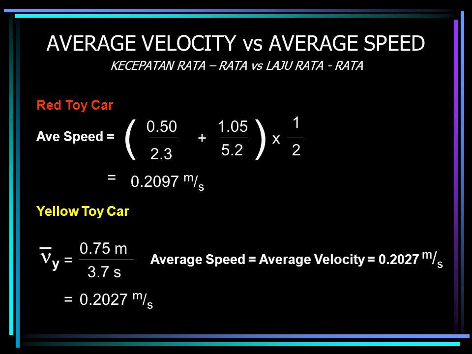 AVERAGE VELOCITY vs AVERAGE SPEED KECEPATAN RATA – RATA vs LAJU RATA - RATA 2.3 Ave Speed = 0.50 = 0.2097 m / s y = 0.75 m 3.7 s =0.2027 m / s Red Toy Car () + 1.05 5.22 1 x Yellow Toy Car Average Speed = Average Velocity = 0.2027 m / s