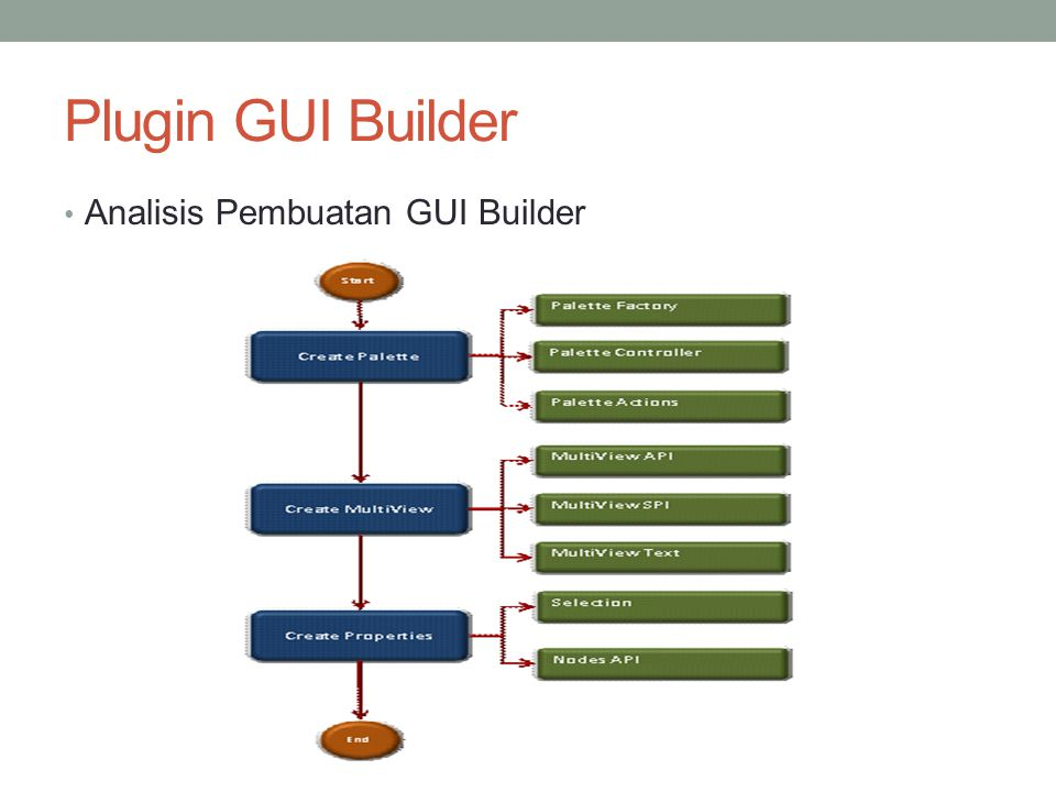 Plugin GUI Builder Analisis Pembuatan GUI Builder