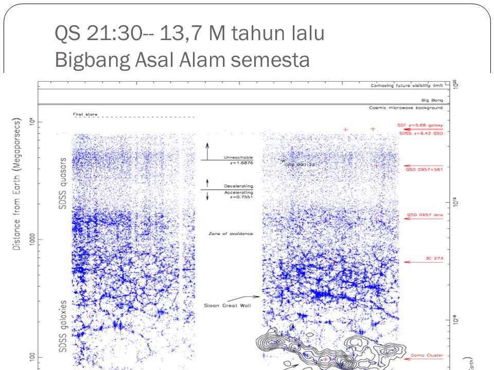 Enam Tahapan 1.Ledakan Besar (Big Bang) Q.S. 21 : 30; 51:47 terbentuk hidrogen 2.
