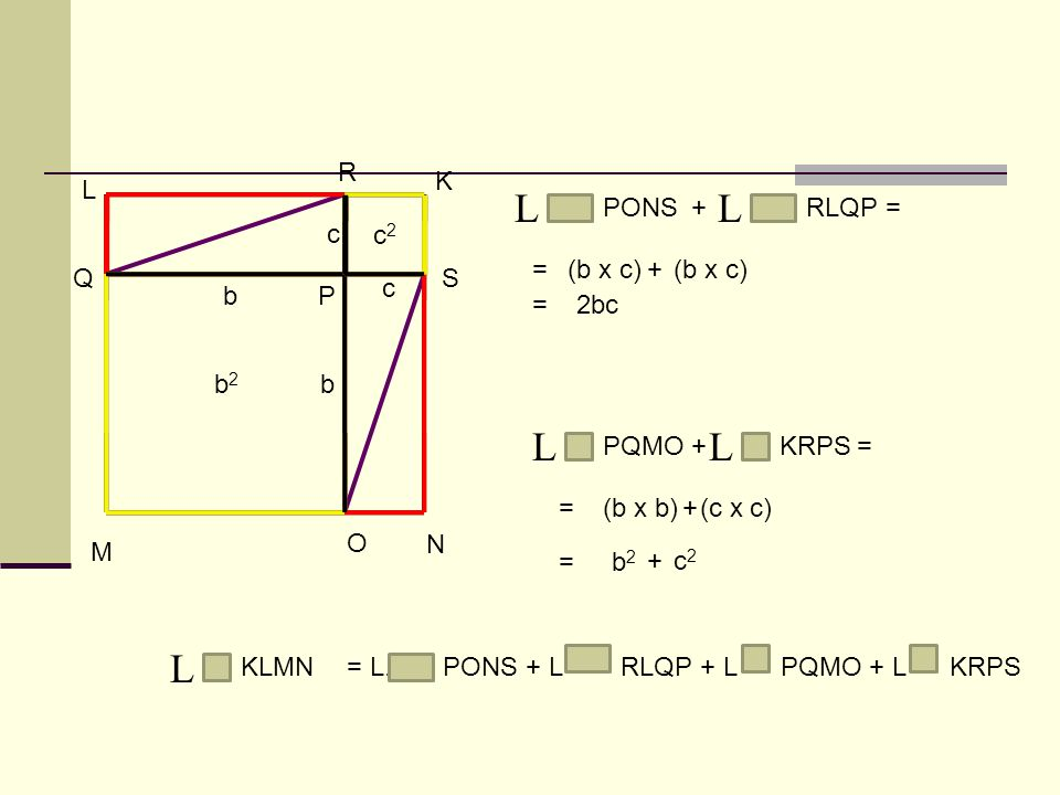 K L M N c c b b b2b2 c2c2 O P Q R S L PONS+ L RLQP= (b x c)+ 2bc = = L PQMO+ L KRPS= =(b x b)+(c x c) =b2b2 +c2c2 L KLMN= L. PONS + L RLQP + L PQMO +