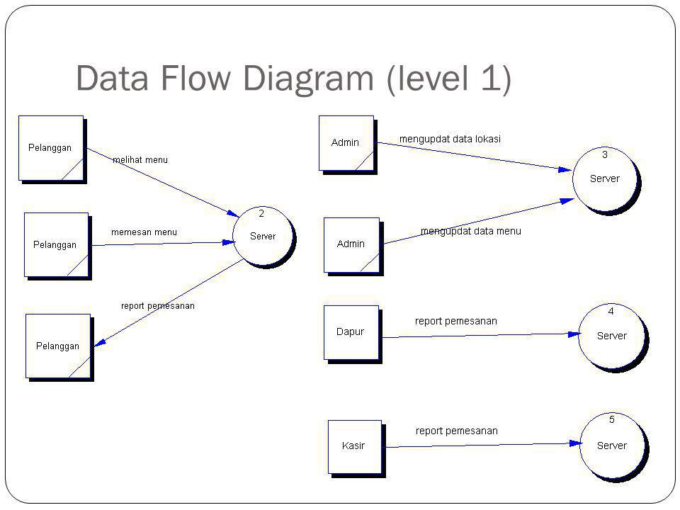 Data Flow Diagram (level 1)