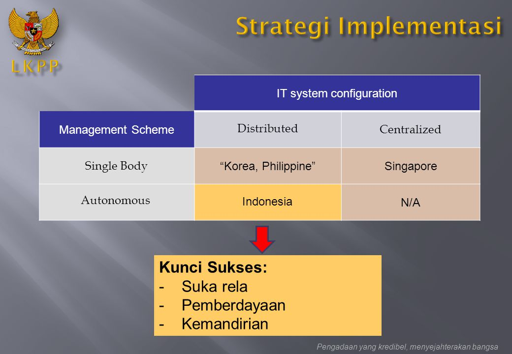 "Pengadaan yang kredibel, menyejahterakan bangsa IT system configuration Management Scheme Centralized Single Body ""Korea, Philippine""Singapore N/A Dis"