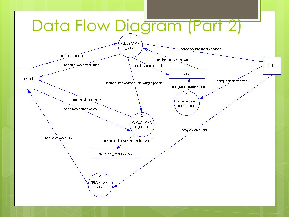 Data Flow Diagram (Part 2)