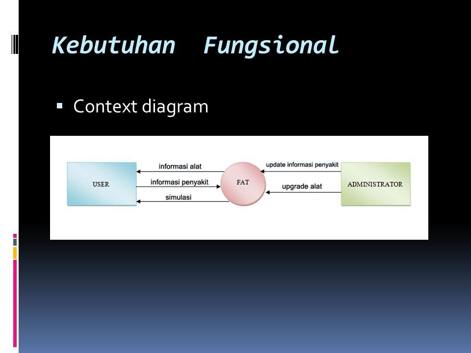 Kebutuhan Fungsional  Context diagram
