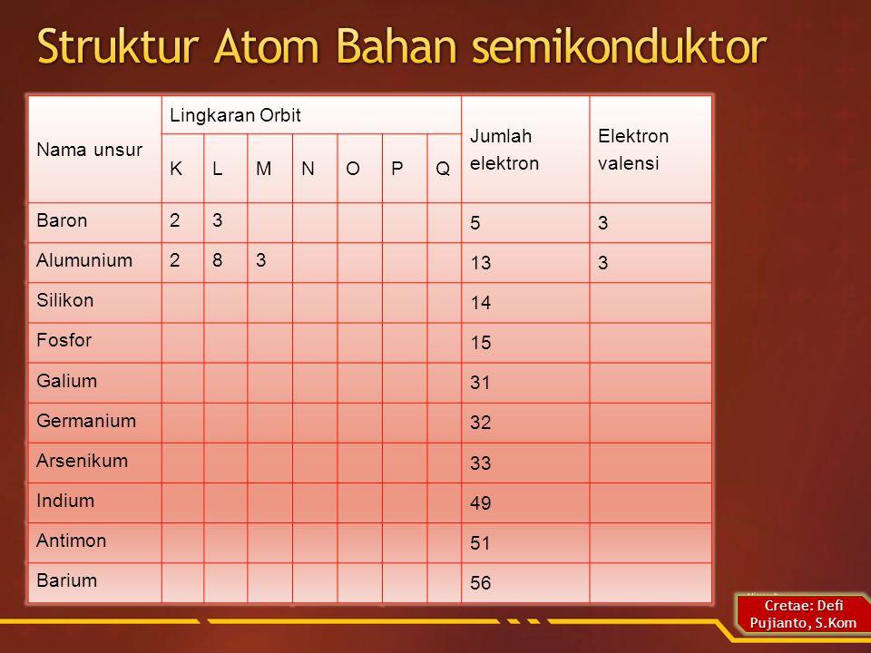 Cretae: Defi Pujianto, S.Kom Nama unsur Lingkaran Orbit Jumlah elektron Elektron valensi KLMNOPQ Baron23 53 Alumunium283 133 Silikon 14 Fosfor 15 Galium 31 Germanium 32 Arsenikum 33 Indium 49 Antimon 51 Barium 56
