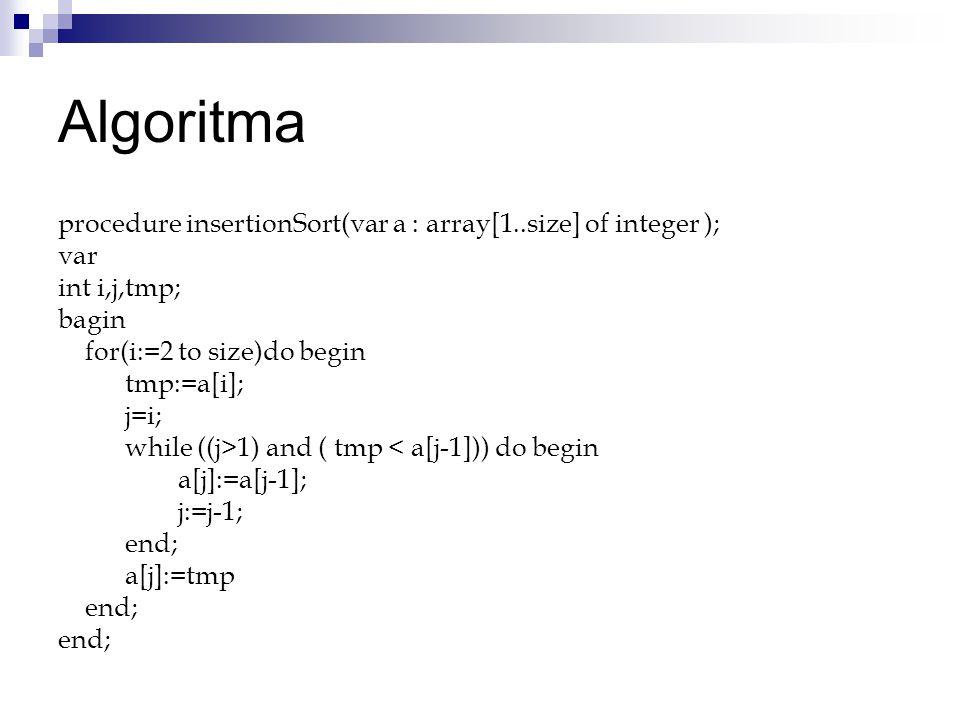 Algoritma procedure insertionSort(var a : array[1..size] of integer ); var int i,j,tmp; bagin for(i:=2 to size)do begin tmp:=a[i]; j=i; while ((j>1) and ( tmp < a[j-1])) do begin a[j]:=a[j-1]; j:=j-1; end; a[j]:=tmp end;