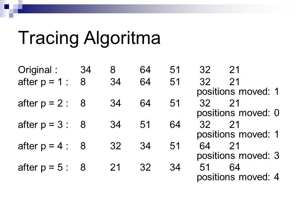 Tracing Algoritma Original : 34 8 64 51 32 21 after p = 1 : 8 34 64 51 32 21 positions moved: 1 after p = 2 : 8 34 64 51 32 21 positions moved: 0 after p = 3 : 8 34 51 64 32 21 positions moved: 1 after p = 4 : 8 32 34 51 64 21 positions moved: 3 after p = 5 : 8 21 32 34 51 64 positions moved: 4