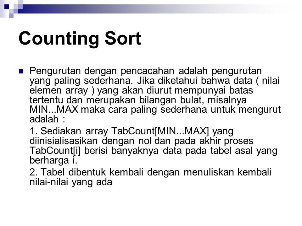 Counting Sort Pengurutan dengan pencacahan adalah pengurutan yang paling sederhana.