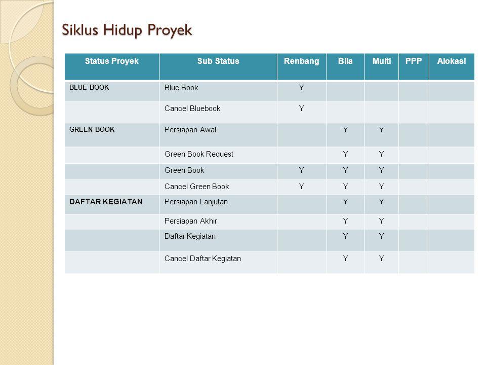 Siklus Hidup Proyek Status ProyekSub StatusRenbangBilaMultiPPPAlokasi BLUE BOOK Blue BookY Cancel BluebookY GREEN BOOK Persiapan AwalYY Green Book Req