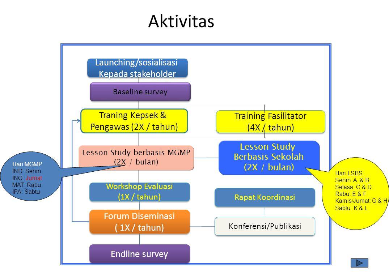 Aktivitas 16 Launching/sosialisasi Kepada stakeholder Launching/sosialisasi Kepada stakeholder Training Fasilitator (4X / tahun) Training Fasilitator (4X / tahun) Traning Kepsek & Pengawas (2X / tahun) Lesson Study berbasis MGMP (2X / bulan) Lesson Study Berbasis Sekolah (2X / bulan) Workshop Evaluasi (1X / tahun) Workshop Evaluasi (1X / tahun) Forum Diseminasi ( 1X / tahun) Forum Diseminasi ( 1X / tahun) Baseline survey Endline survey Rapat Koordinasi Konferensi/Publikasi Hari MGMP IND: Senin ING: Jumat MAT: Rabu IPA: Sabtu Hari LSBS Senin: A & B Selasa: C & D Rabu: E & F Kamis/Jumat: G & H Sabtu: K & L