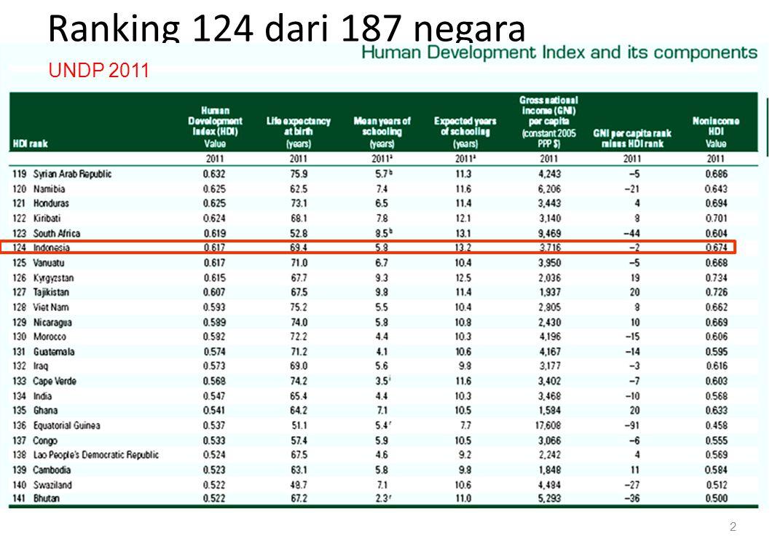 Ranking 124 dari 187 negara 2 UNDP 2011