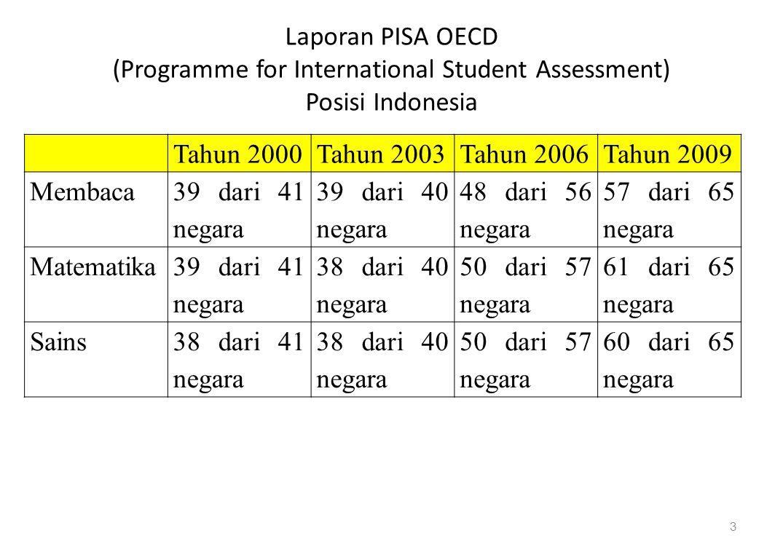 Laporan PISA OECD (Programme for International Student Assessment) Posisi Indonesia 3 Tahun 2000Tahun 2003Tahun 2006Tahun 2009 Membaca 39 dari 41 negara 39 dari 40 negara 48 dari 56 negara 57 dari 65 negara Matematika 39 dari 41 negara 38 dari 40 negara 50 dari 57 negara 61 dari 65 negara Sains38 dari 41 negara 38 dari 40 negara 50 dari 57 negara 60 dari 65 negara