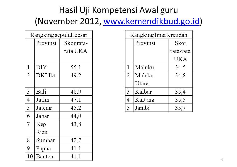 Hasil Uji Kompetensi Awal guru (November 2012, www.kemendikbud.go.id)www.kemendikbud.go.id 4 Rangking sepuluh besarRangking lima terendah Provinsi Skor rata- rata UKA Provinsi Skor rata-rata UKA 1DIY55,11Maluku34,5 2DKI Jkt49,22 Maluku Utara 34,8 3Bali48,93Kalbar35,4 4Jatim47,14Kalteng35,5 5Jateng45,25Jambi35,7 6Jabar44,0 7 Kep Riau 43,8 8Sumbar42,7 9Papua41,1 10Banten41,1