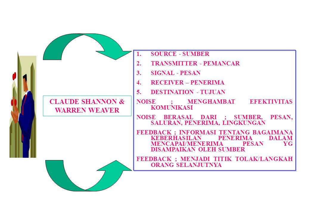 CLAUDE SHANNON & WARREN WEAVER 1.SOURCE - SUMBER 2.TRANSMITTER - PEMANCAR 3.SIGNAL - PESAN 4.RECEIVER – PENERIMA 5.DESTINATION - TUJUAN NOISE ; MENGHA