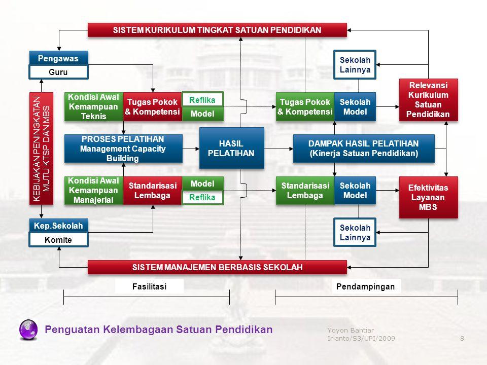 Model Analisis Prioritas Program Pengembangan Kebijakan & Satandarisasi Manajemen Kurikulum, Tenaga Kependidikan, Sarana Prasarana, Pembiayaan dan Partisipasi Masyarakat Dayasaing Internasional Dayasaing Internasional Networking & Jaringan Kemitraan Networking & Jaringan Kemitraan Penguatan Keunggulan Kelembagaan Satuan Pendidikan Berbasis Potensi Wilayah SIM Berbasis ICT 9 Yoyon Bahtiar Irianto/S3/UPI/2009