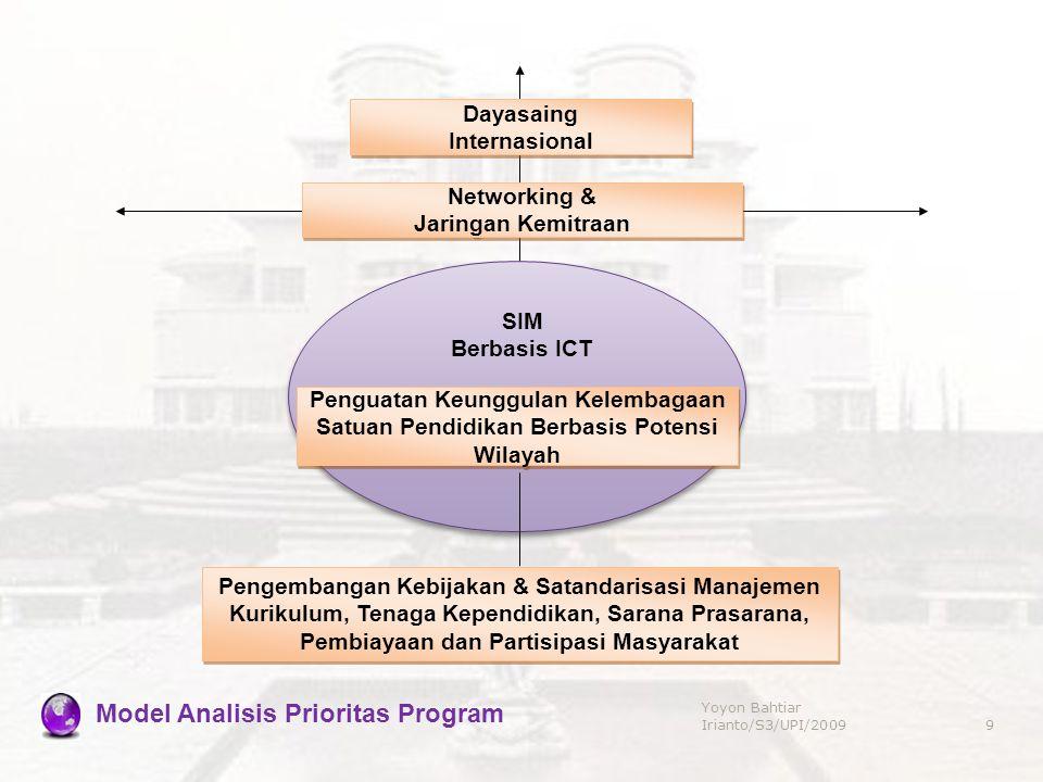 Model Analisis Prioritas Program Pengembangan Kebijakan & Satandarisasi Manajemen Kurikulum, Tenaga Kependidikan, Sarana Prasarana, Pembiayaan dan Par