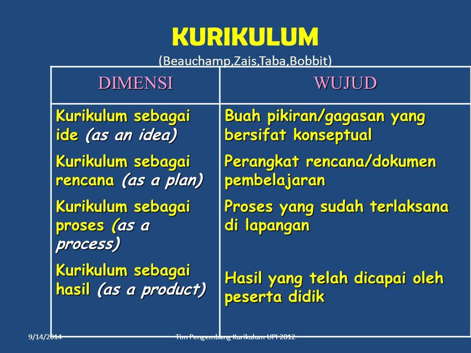KURIKULUM (Beauchamp,Zais,Taba,Bobbit) DIMENSIWUJUD Kurikulum sebagai ide (as an idea) Kurikulum sebagai rencana (as a plan) Kurikulum sebagai proses