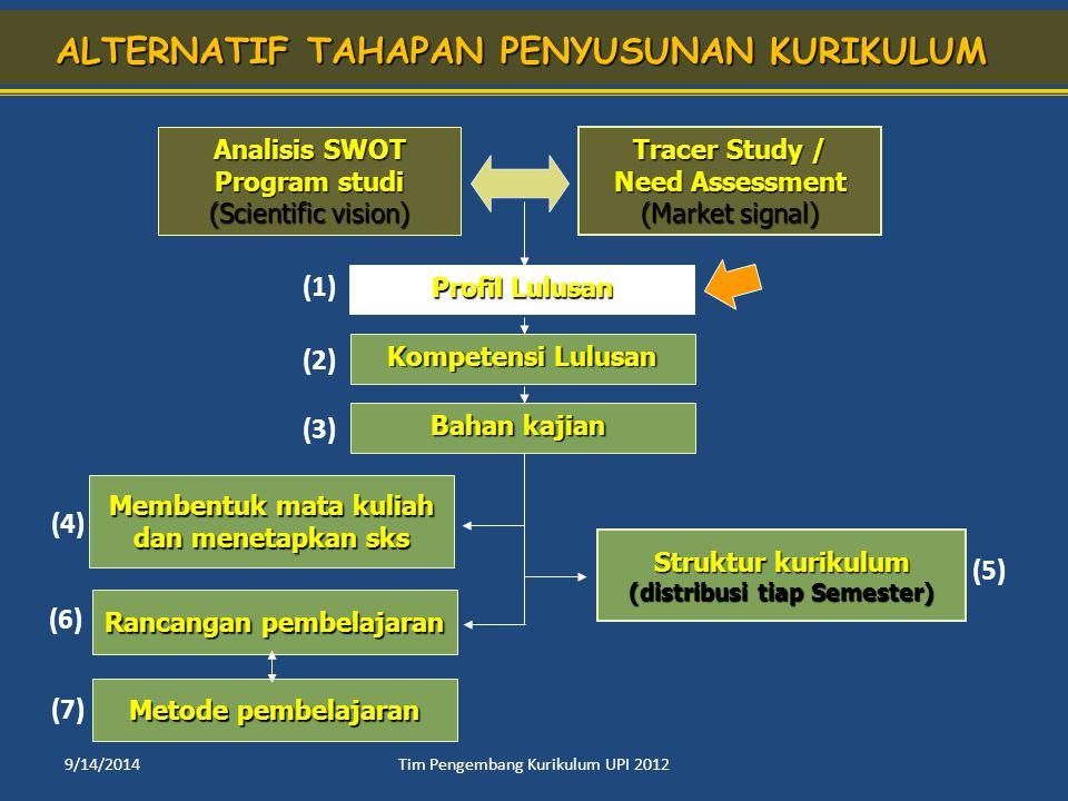 Kompetensi Lulusan Kompetensi Lulusan Bahan kajian Bahan kajian Metode pembelajaran Struktur kurikulum Struktur kurikulum (distribusi tiap Semester) (