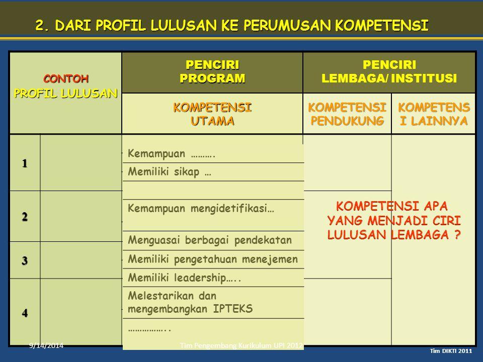 2. DARI PROFIL LULUSAN KE PERUMUSAN KOMPETENSI CONTOH PROFIL LULUSAN PENCIRI PROGRAM PENCIRI LEMBAGA/ INSTITUSI KOMPETENSI UTAMA KOMPETENSI PENDUKUNG