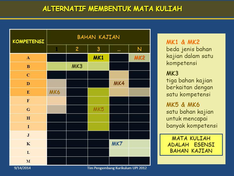 KOMPETENSI BAHAN KAJIAN 123…N AMK1MK2 B MK3 C D MK4 E MK6 F G MK5 H I J K MK7 L M MK1 & MK2 beda jenis bahan kajian dalam satu kompetensi MK3 tiga bah