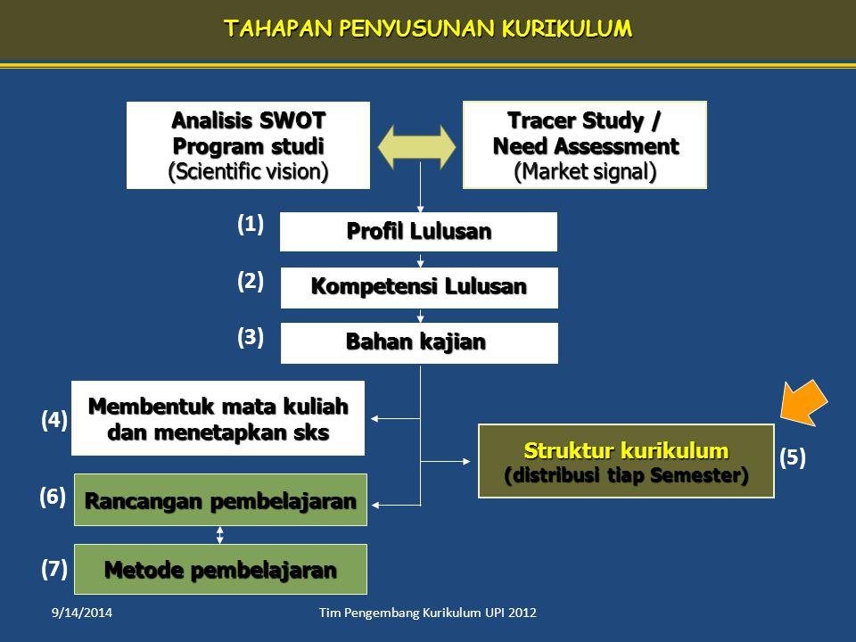 TAHAPAN PENYUSUNAN KURIKULUM Kompetensi Lulusan Kompetensi Lulusan Bahan kajian Bahan kajian Metode pembelajaran Struktur kurikulum Struktur kurikulum