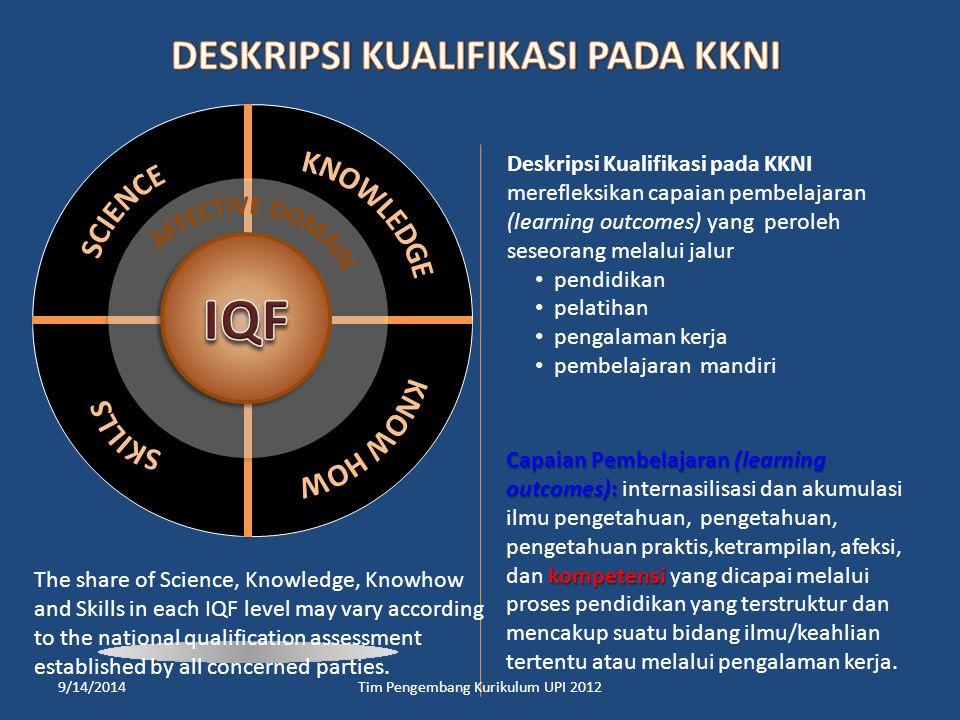 Kompetensi Lulusan Kompetensi Lulusan Bahan kajian Bahan kajian Struktur kurikulum Struktur kurikulum (distribusi tiap Semester) (distribusi tiap Semester) Rancangan pembelajaran Membentuk mata kuliah Membentuk mata kuliah dan menetapkan sks dan menetapkan sks Tracer Study / Need Assessment (Market signal) Analisis SWOT Lembaga/Institusi (Scientific vision) (1) (2) (3) (4) (5) (7) (6) Profil Lulusan Profil Lulusan ALTERNATIF TAHAPAN PENYUSUNAN KURIKULUM Metode pembelajaran 9/14/2014Tim Pengembang Kurikulum UPI 2012