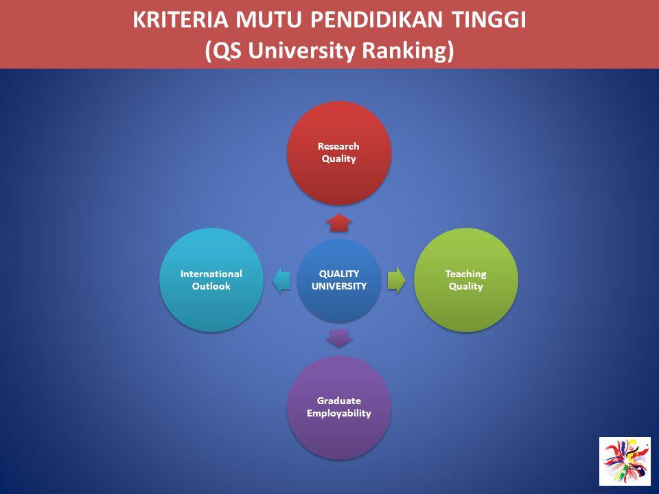KRITERIA MUTU PENDIDIKAN TINGGI (QS University Ranking) QUALITY UNIVERSITY Research Quality Teaching Quality Graduate Employability International Outl