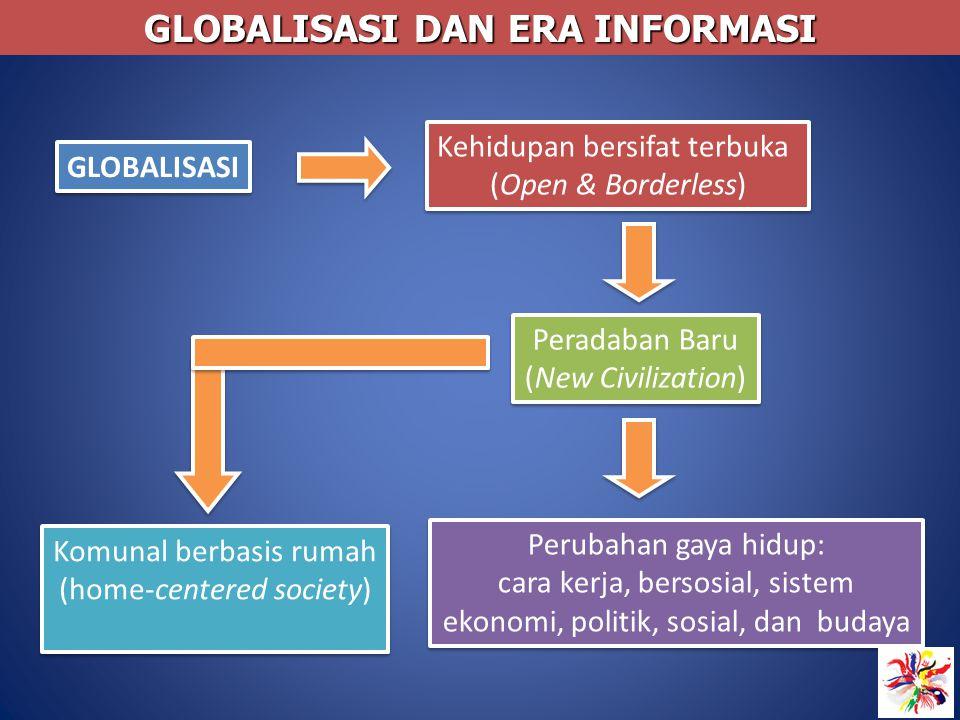 GLOBALISASI Kehidupan bersifat terbuka (Open & Borderless) Kehidupan bersifat terbuka (Open & Borderless) Peradaban Baru (New Civilization) Peradaban