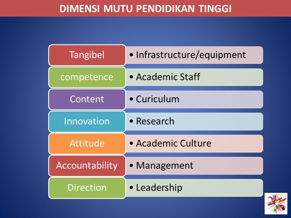 DIMENSI MUTU PENDIDIKAN TINGGI Infrastructure/equipment Tangibel Academic Staff competence Curiculum Content Research Innovation Academic Culture Atti