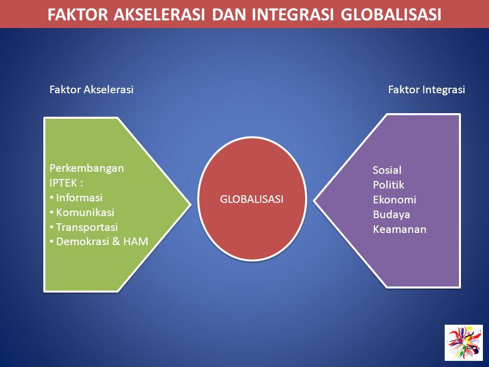 FAKTOR AKSELERASI DAN INTEGRASI GLOBALISASI Perkembangan IPTEK : Informasi Komunikasi Transportasi Demokrasi & HAM Perkembangan IPTEK : Informasi Komu