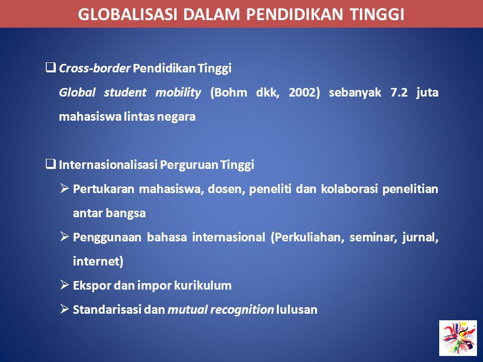 GLOBALISASI DALAM PENDIDIKAN TINGGI  Cross-border Pendidikan Tinggi Global student mobility (Bohm dkk, 2002) sebanyak 7.2 juta mahasiswa lintas negar