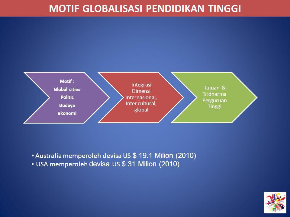 MOTIF GLOBALISASI PENDIDIKAN TINGGI Integrasi Dimensi Internasional, Inter cultural, global Tujuan & Tridharma Perguruan Tinggi Motif : Global cities