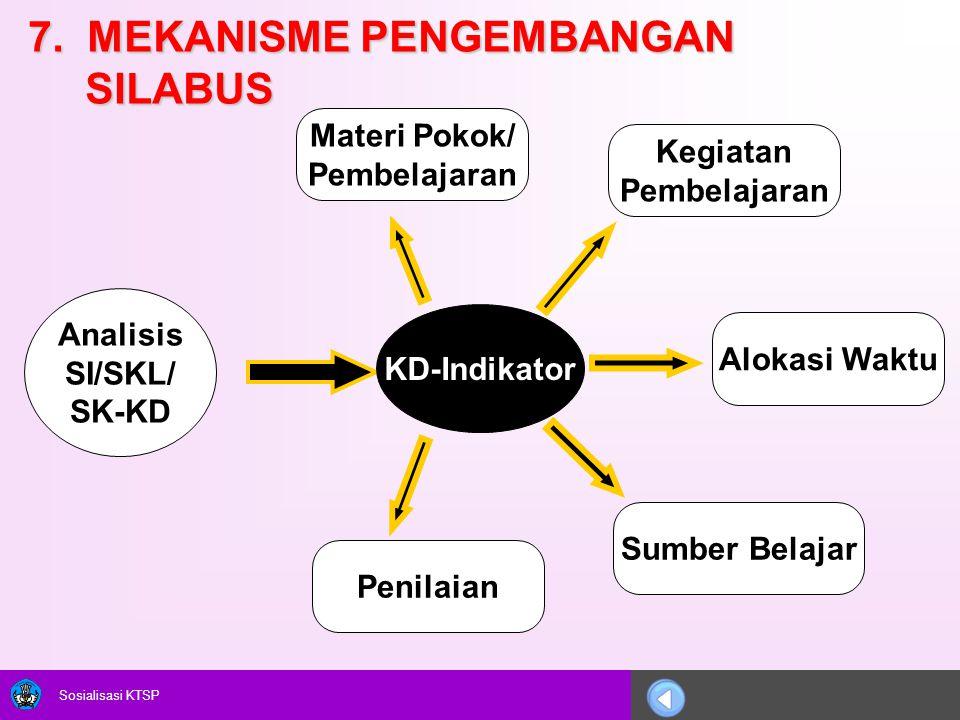 Sosialisasi KTSP 7. MEKANISME PENGEMBANGAN SILABUS Analisis SI/SKL/ SK-KD KD-Indikator Materi Pokok/ Pembelajaran Kegiatan Pembelajaran Sumber Belajar