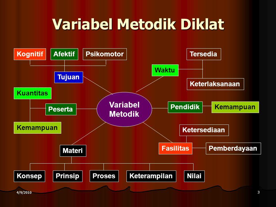 3 4/9/2010 Variabel Metodik Diklat Variabel Metodik Tujuan KognitifAfektifPsikomotor Peserta Kuantitas Kemampuan Waktu Pendidik Fasilitas Materi Konse