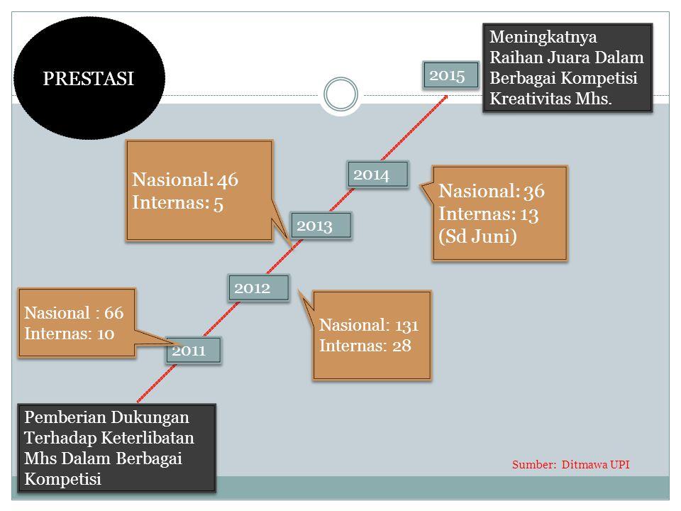 Pemberian Dukungan Terhadap Keterlibatan Mhs Dalam Berbagai Kompetisi Meningkatnya Raihan Juara Dalam Berbagai Kompetisi Kreativitas Mhs. 2011 2012 20