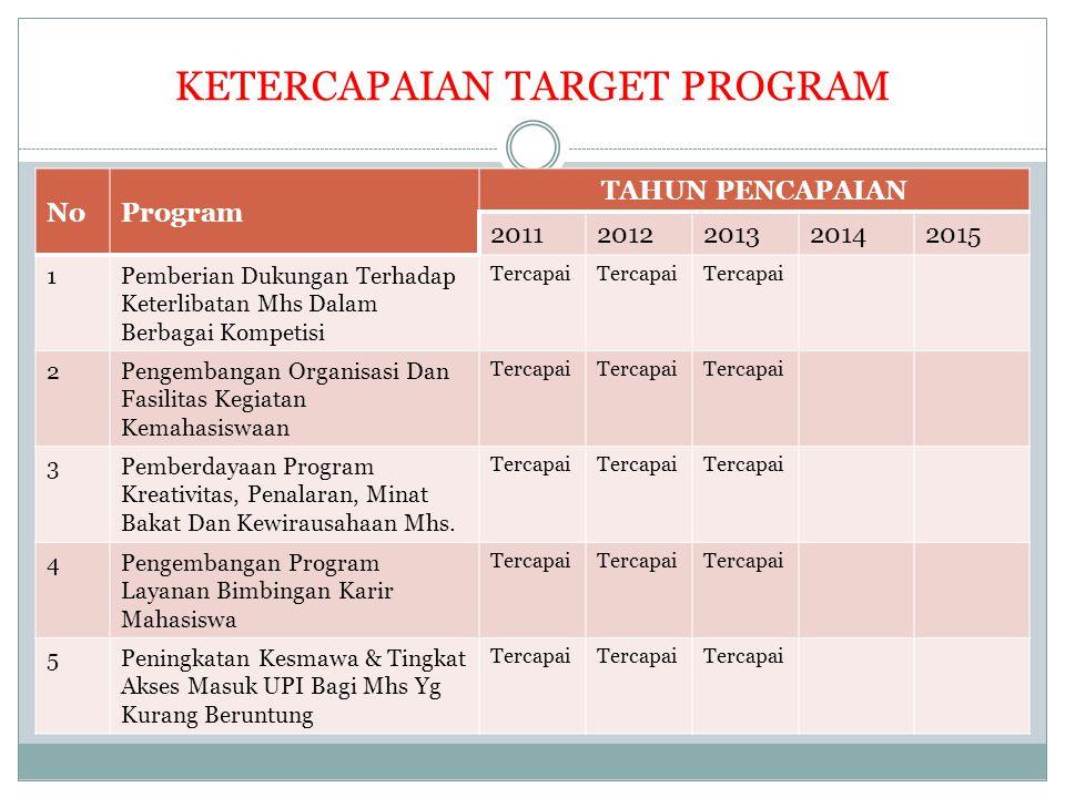 KETERCAPAIAN TARGET PROGRAM NoProgram TAHUN PENCAPAIAN 20112012201320142015 1Pemberian Dukungan Terhadap Keterlibatan Mhs Dalam Berbagai Kompetisi Ter