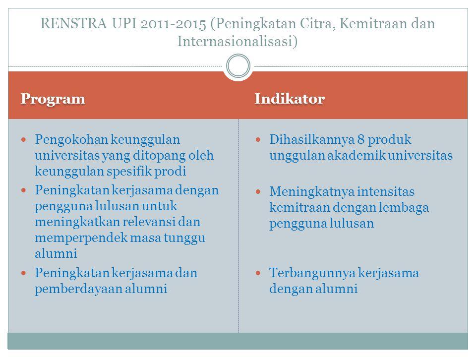 RENSTRA UPI 2011-2015 (Peningkatan Citra, Kemitraan dan Internasionalisasi) Program Indikator Pengokohan keunggulan universitas yang ditopang oleh keu