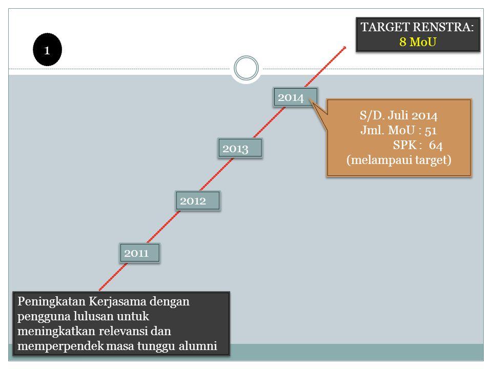 Peningkatan Kerjasama dengan pengguna lulusan untuk meningkatkan relevansi dan memperpendek masa tunggu alumni TARGET RENSTRA: 8 MoU 2011 2012 2013 1