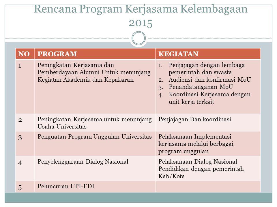 Rencana Program Kerjasama Kelembagaan 2015 NOPROGRAMKEGIATAN 1 Peningkatan Kerjasama dan Pemberdayaan Alumni Untuk menunjang Kegiatan Akademik dan Kep