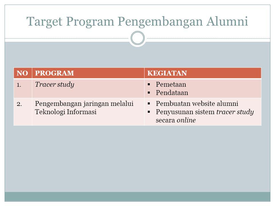 Target Program Pengembangan Alumni NOPROGRAMKEGIATAN 1.Tracer study  Pemetaan  Pendataan 2.Pengembangan jaringan melalui Teknologi Informasi  Pembu
