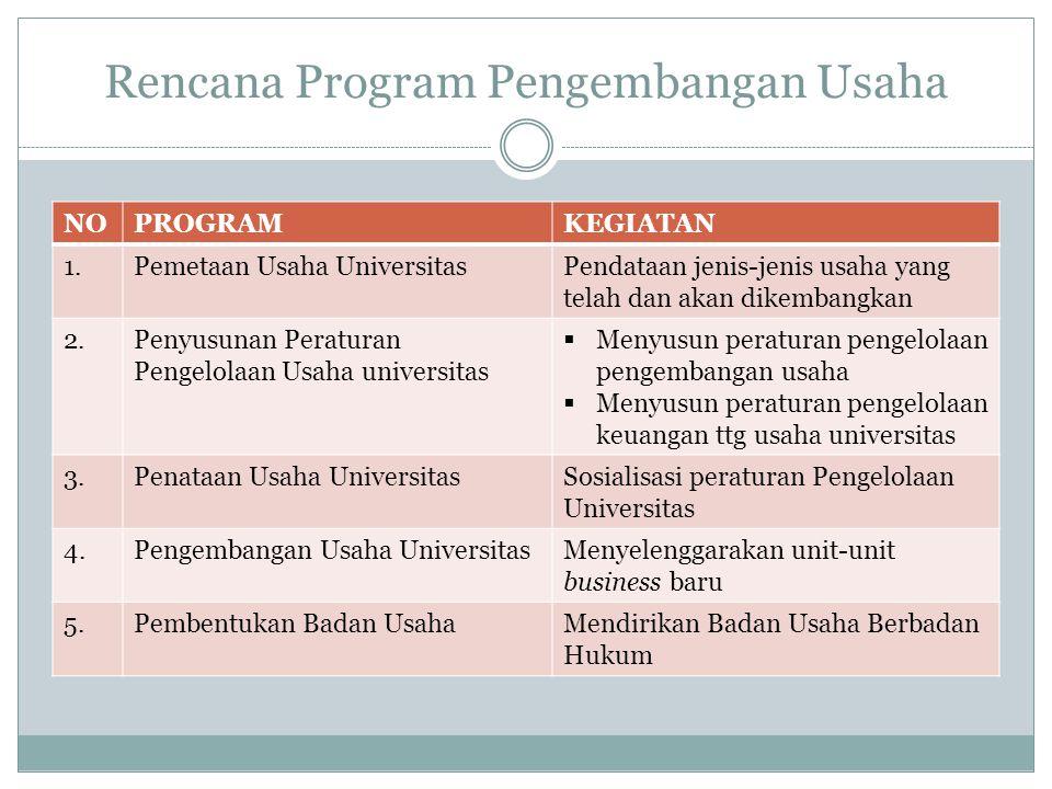 Rencana Program Pengembangan Usaha NOPROGRAMKEGIATAN 1.Pemetaan Usaha UniversitasPendataan jenis-jenis usaha yang telah dan akan dikembangkan 2.Penyus