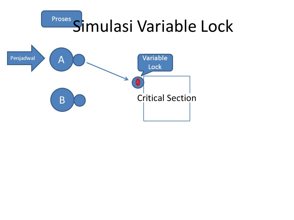 Critical Section Penjadwal AB Variable Lock Proses Simulasi Variable Lock 0 0 1
