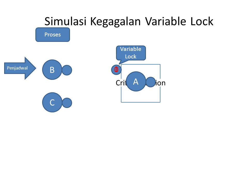 Critical Section Penjadwal AB Variable Lock Proses Simulasi Kegagalan Variable Lock 1 C 0