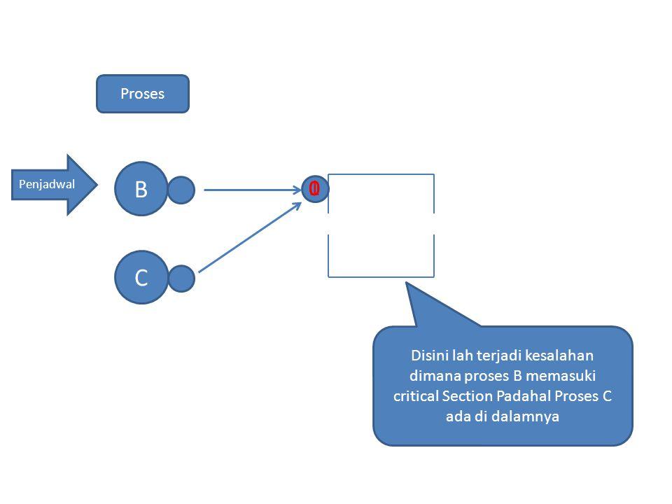 Penjadwal B Proses C 0 0 0 1 Disini lah terjadi kesalahan dimana proses B memasuki critical Section Padahal Proses C ada di dalamnya