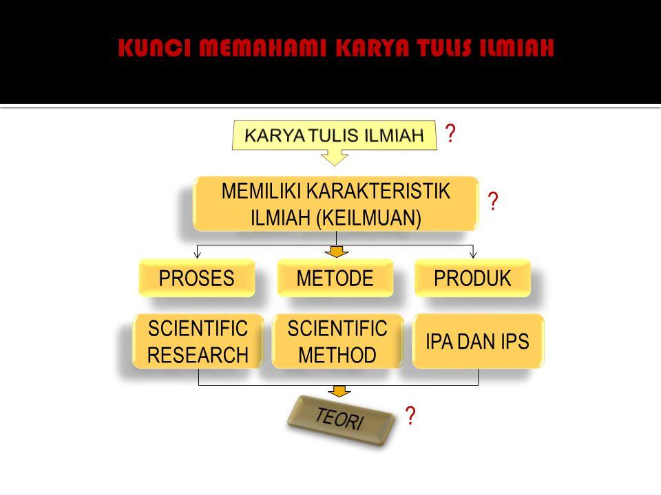 MEMILIKI KARAKTERISTIK ILMIAH (KEILMUAN) PROSES METODE PRODUK SCIENTIFIC RESEARCH SCIENTIFIC RESEARCH SCIENTIFIC METHOD SCIENTIFIC METHOD IPA DAN IPS .
