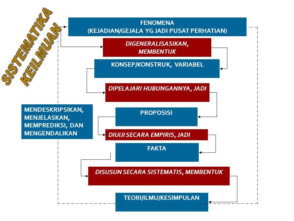 FENOMENA (KEJADIAN/GEJALA YG JADI PUSAT PERHATIAN) DIGENERALISASIKAN, MEMBENTUK KONSEP/KONSTRUK, VARIABEL DIPELAJARI HUBUNGANNYA, JADI PROPOSISI DIUIJI SECARA EMPIRIS, JADI FAKTA DISUSUN SECARA SISTEMATIS, MEMBENTUK TEORI/ILMU/KESIMPULAN MENDESKRIPSIKAN, MENJELASKAN, MEMPREDIKSI, DAN MENGENDALIKAN