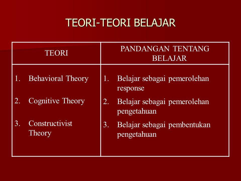 TEORI-TEORI BELAJAR TEORI PANDANGAN TENTANG BELAJAR 1.Behavioral Theory 2.Cognitive Theory 3.Constructivist Theory 1.Belajar sebagai pemerolehan respo