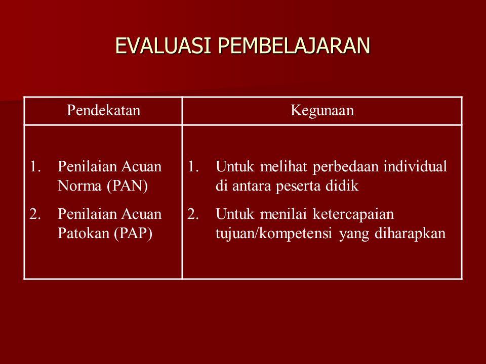 EVALUASI PEMBELAJARAN PendekatanKegunaan 1.Penilaian Acuan Norma (PAN) 2.Penilaian Acuan Patokan (PAP) 1.Untuk melihat perbedaan individual di antara
